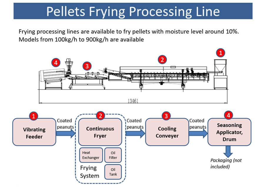 خط تولید پلت