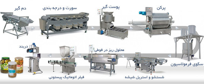 دستگاه های مورد نیاز خط تولید انواع ترشی